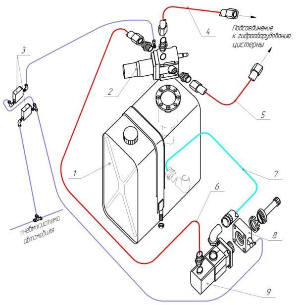 Схема двухконтурной гидрофикации под автоцистерну