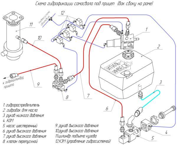 Схема одноконтурной гидрофикации под самосвал с прицепом